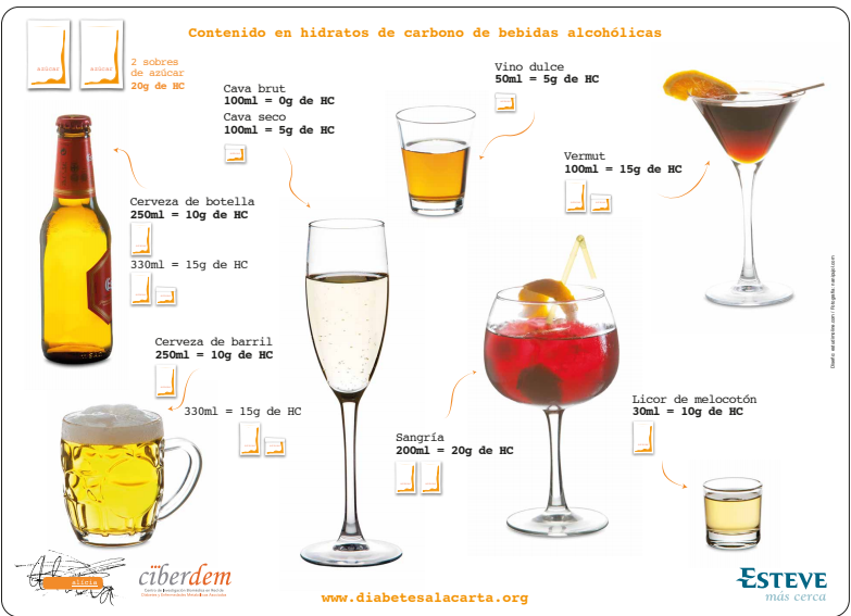 ALCOHOL Y DIABETES